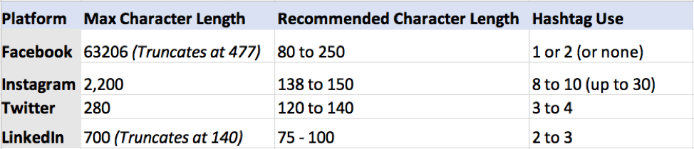 recommended social media character length